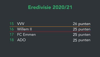Zo veel scenario's: supporters VVV tussen hoop en vrees